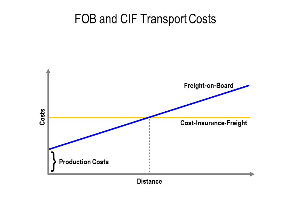 Zonal Freight Rates Distance Costs I II III IV Flat zonal rate Real transport cost D1 D2