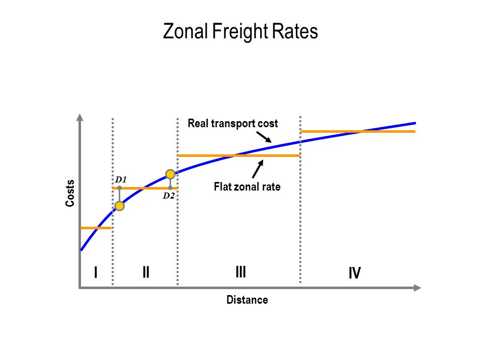 Impacts of Modal Competition and Intermodal Capacity on Transport Supply Traffic Assignment Mode A Mode B C Capacity C(A) Terminal ATerminal B C(B) T(AB) = C(B) T(A) T(B) C = T(A) + T(B) 1 2 Modal Competition Intermodal Capacity