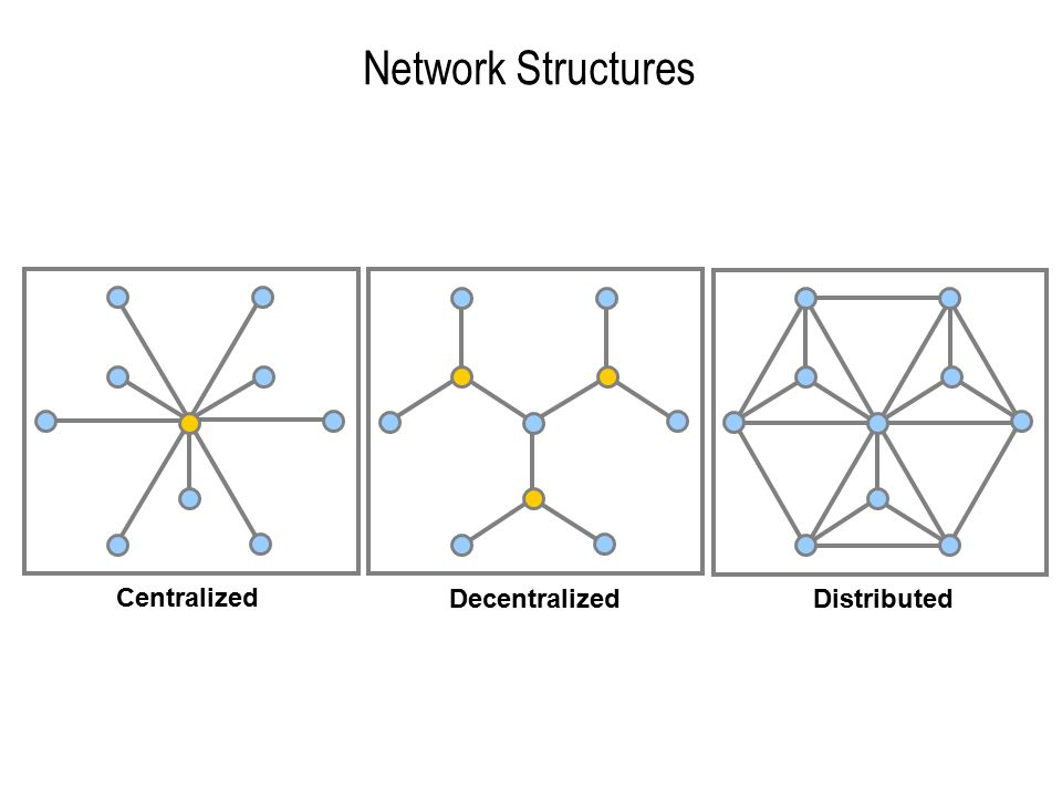 Network Structures Centralized DecentralizedDistributed