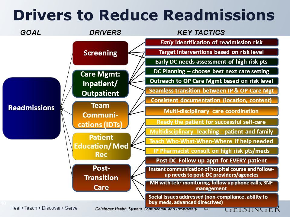 Heal Teach Discover Serve Geisinger Health System Confidential and Proprietary 40 Readmissions DRIVERSKEY TACTICSGOAL Screening Care Mgmt: Inpatient/ Outpatient Team Communi- cations (IDTs) Patient Education/ Med Rec Drivers to Reduce Readmissions Post- Transition Care Early identification of readmission risk Target interventions based on risk level Early DC needs assessment of high risk pts DC Planning – choose best next care setting Seamless transition between IP & OP Care Mgt Outreach to OP Care Mgmt based on risk level Consistent documentation (location, content) Multi-disciplinary care coordination Social issues addressed (non-compliance, ability to buy meds, advanced directives) Ready the patient for successful self-care Teach Who-What-When-Where if help needed Multidisciplinary Teaching - patient and family Post-DC Follow-up appt for EVERY patient Instant communication of hospital course and follow- up needs to post-DC providers/agencies IP Pharmacist consult on high risk pts/meds MH with tele-monitoring, follow up phone calls, SNF management