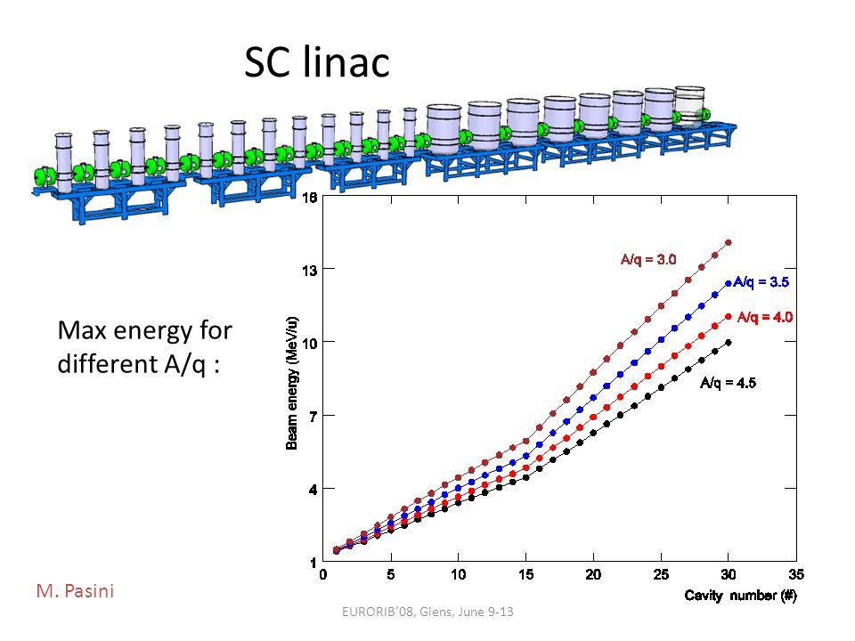 EURORIB'08, Giens, June 9-13 SC linac M. Pasini Max energy for different A/q :