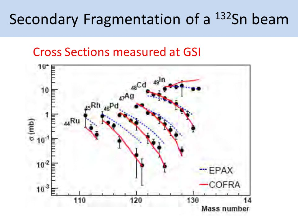 Secondary Fragmentation of a 132 Sn beam Cross Sections measured at GSI