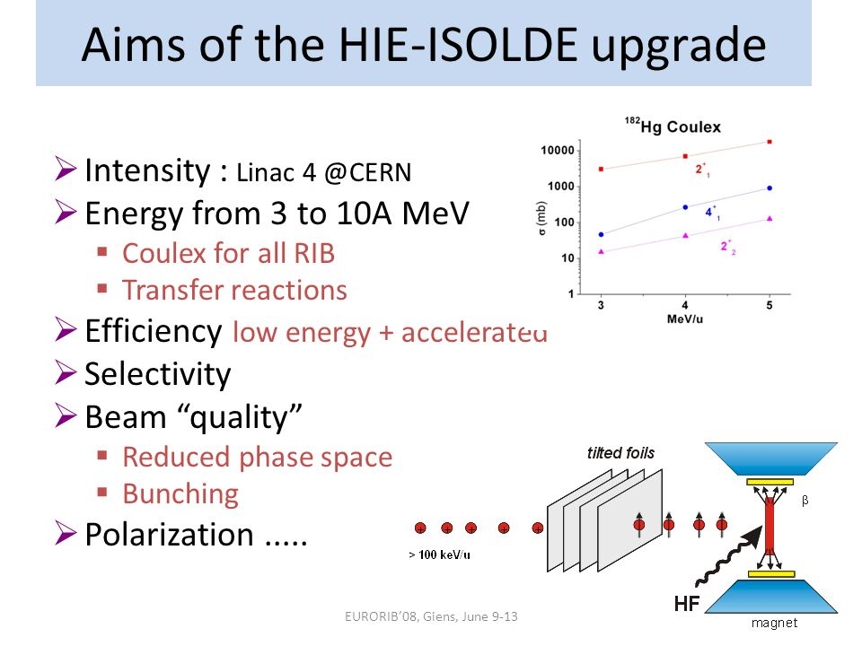 EURORIB'08, Giens, June 9-13 Aims of the HIE-ISOLDE upgrade  Intensity : Linac 4 @CERN  Energy from 3 to 10A MeV  Coulex for all RIB  Transfer reactions  Efficiency low energy + accelerated  Selectivity  Beam quality  Reduced phase space  Bunching  Polarization.....