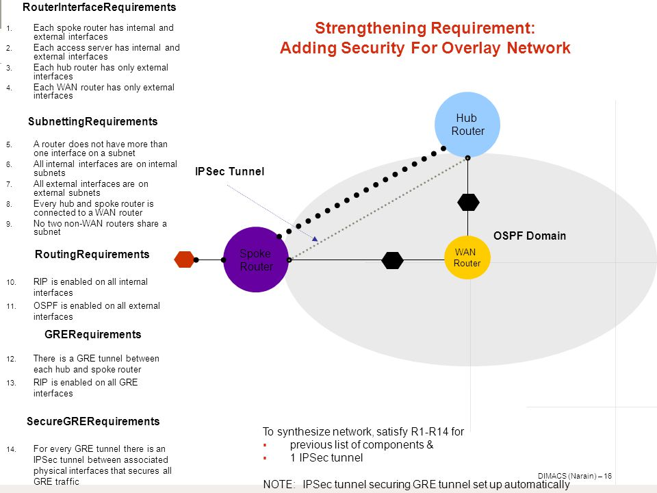 DIMACS (Narain) – 16 Spoke Router Hub Router OSPF Domain IPSec Tunnel To synthesize network, satisfy R1-R14 for  previous list of components &  1 IPSec tunnel NOTE: IPSec tunnel securing GRE tunnel set up automatically Strengthening Requirement: Adding Security For Overlay Network WAN Router GRERequirements 12.