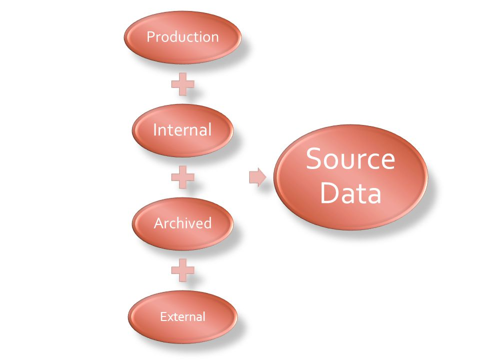 Production Internal Archived External Source Data