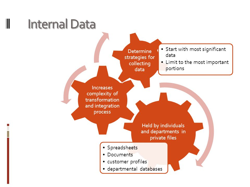Internal Data Held by individuals and departments in private files Spreadsheets Documents customer profiles departmental databases Increases complexity of transformation and integration process Determine strategies for collecting data Start with most significant data Limit to the most important portions
