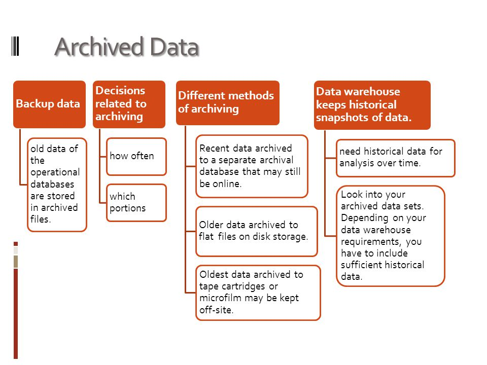 Archived Data Backup data old data of the operational databases are stored in archived files. Decisions related to archiving how often which portions