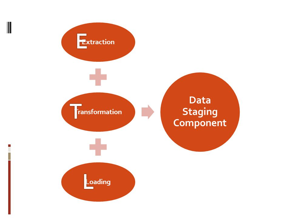 Extraction Transformation Loading Data Staging Component