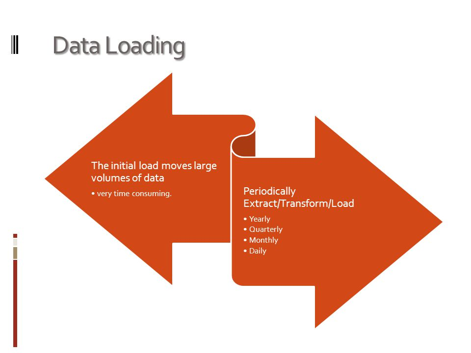 Data Loading The initial load moves large volumes of data very time consuming. Periodically Extract/Transform/Load Yearly Quarterly Monthly Daily