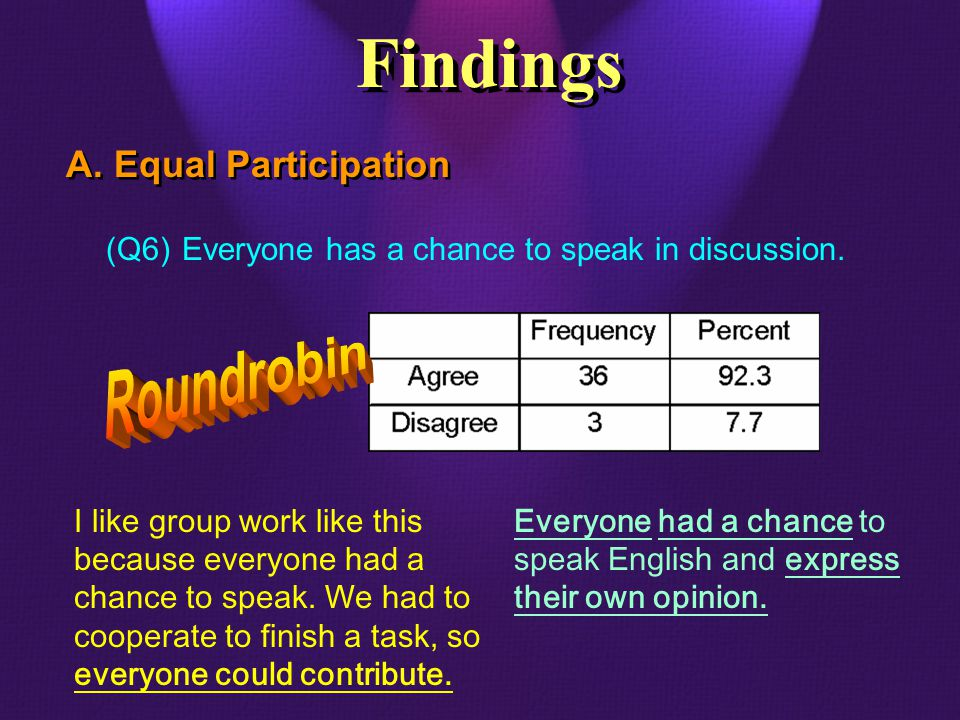 A. Equal Participation (Q6)Everyone has a chance to speak in discussion. I like group work like this because everyone had a chance to speak. We had to