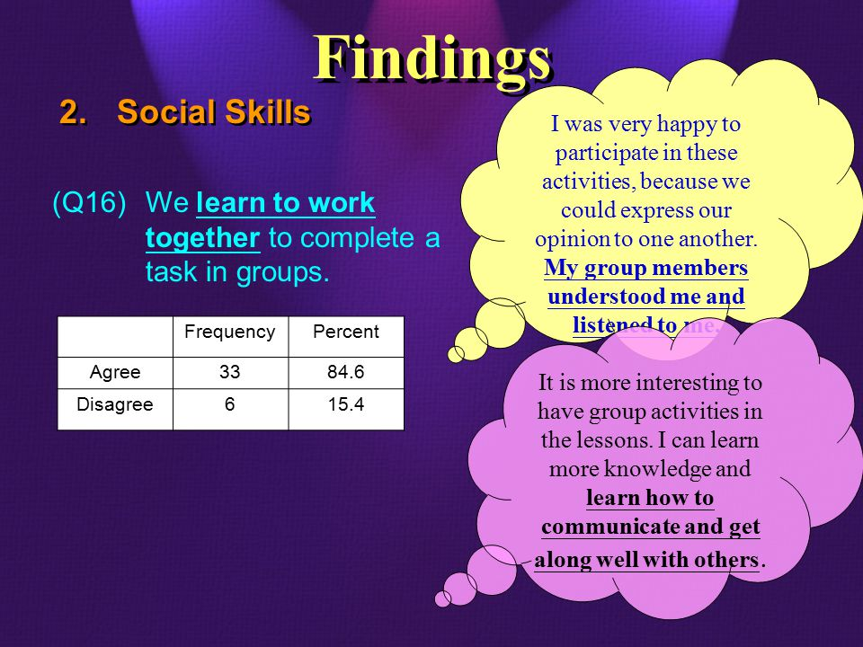 (Q16)We learn to work together to complete a task in groups. 2.Social Skills Findings FrequencyPercent Agree3384.6 Disagree615.4 I was very happy to p