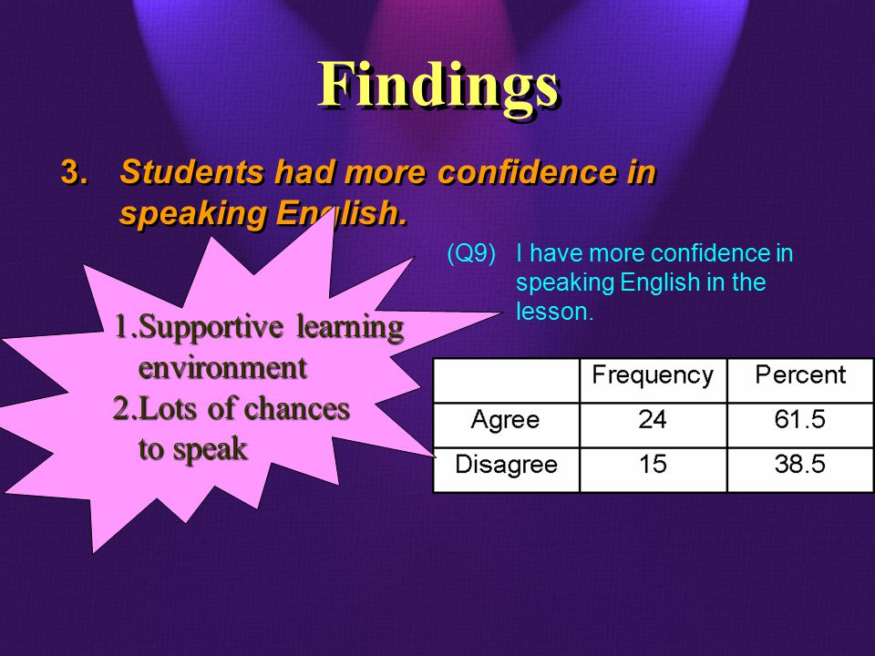 (Q9)I have more confidence in speaking English in the lesson.