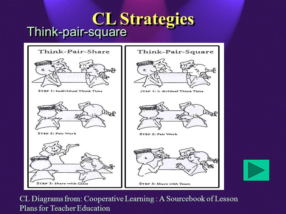 Think-pair-square CL Strategies CL Diagrams from: Cooperative Learning : A Sourcebook of Lesson Plans for Teacher Education