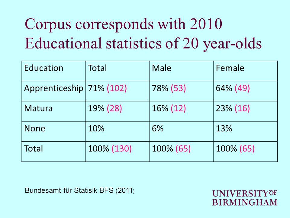 Corpus corresponds with 2010 Educational statistics of 20 year-olds EducationTotalMaleFemale Apprenticeship71% (102)78% (53)64% (49) Matura19% (28)16% (12)23% (16) None10%6%13% Total100% (130)100% (65) Bundesamt für Statisik BFS (2011 )