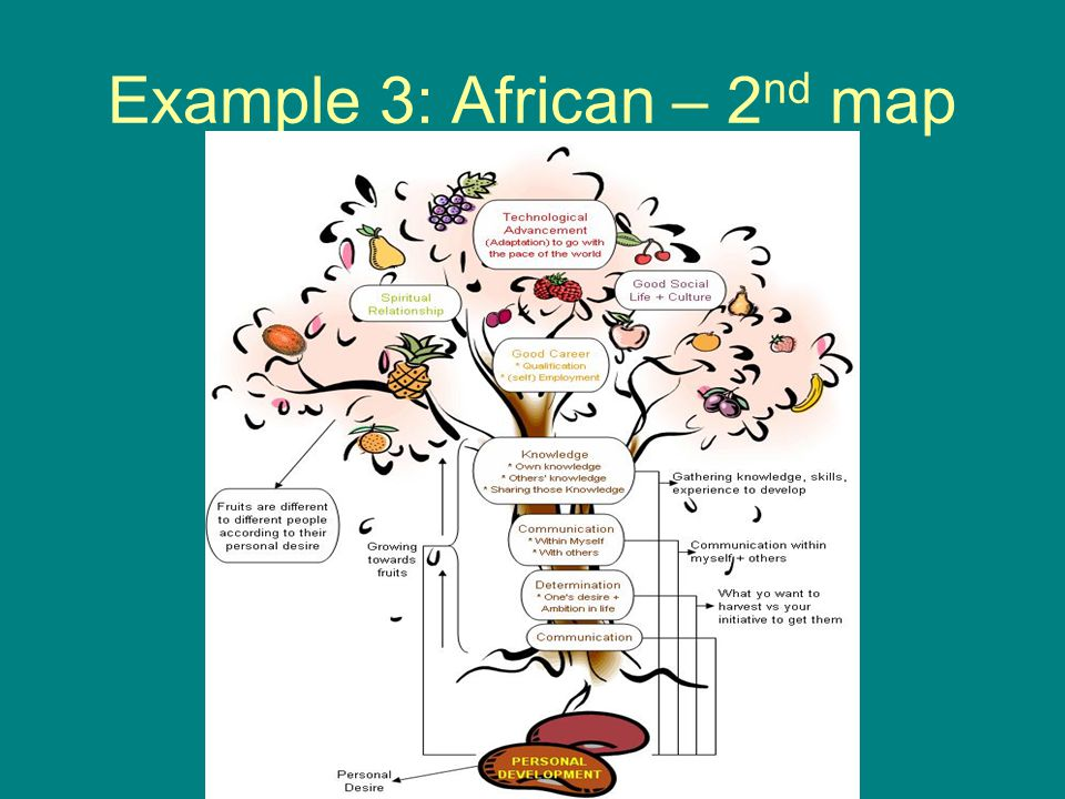 Example 3: African – 2 nd map