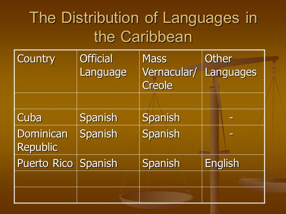The Distribution of Languages in the Caribbean Country Official Language Mass Vernacular/ Creole Other Languages CubaSpanishSpanish - Dominican Republ