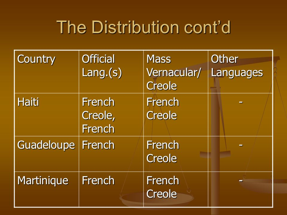 The Distribution cont'd Country Official Lang.(s) Mass Vernacular/ Creole Other Languages Haiti French Creole, French French Creole - GuadeloupeFrench - MartiniqueFrench -