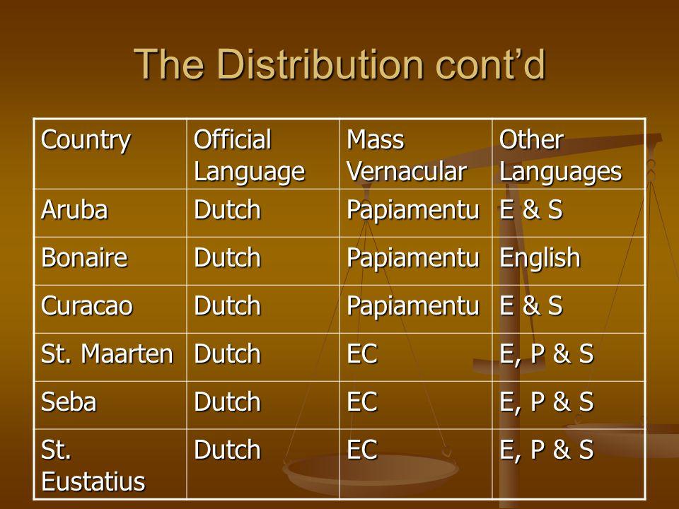 The Distribution cont'd Country Official Language Mass Vernacular Other Languages ArubaDutchPapiamentu E & S BonaireDutchPapiamentuEnglish CuracaoDutchPapiamentu St.