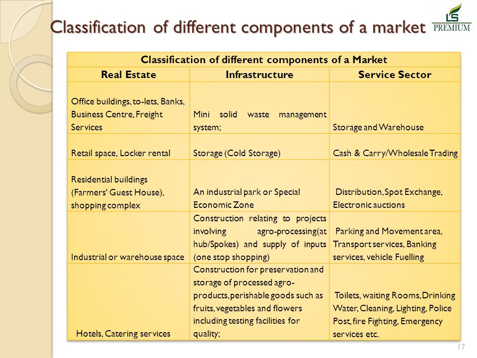 Classification of different components of a market Classification of different components of a market 17