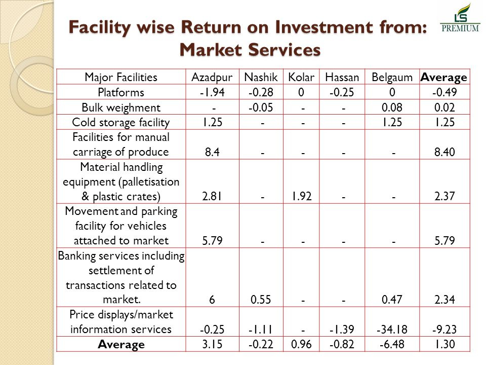 Facility wise Return on Investment from: Market Services Major FacilitiesAzadpurNashikKolarHassanBelgaumAverage Platforms-1.94-0.280-0.250-0.49 Bulk weighment --0.05 - -0.080.02 Cold storage facility1.25 - - - Facilities for manual carriage of produce 8.4 - - - -8.40 Material handling equipment (palletisation & plastic crates) 2.81 -1.92 - -2.37 Movement and parking facility for vehicles attached to market 5.79 - - - - Banking services including settlement of transactions related to market.