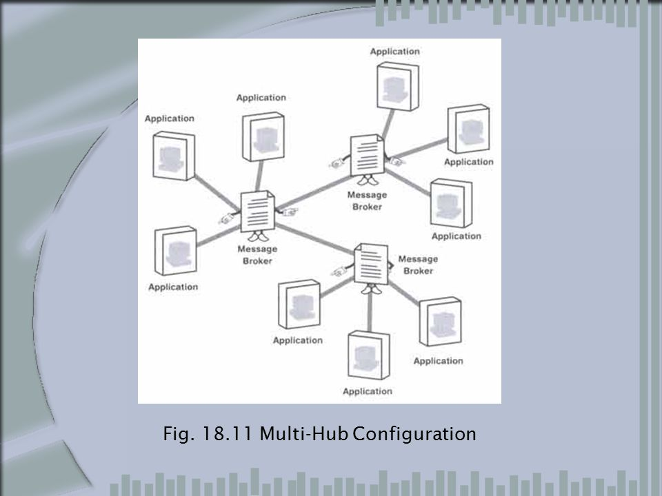 Fig. 18.11 Multi-Hub Configuration