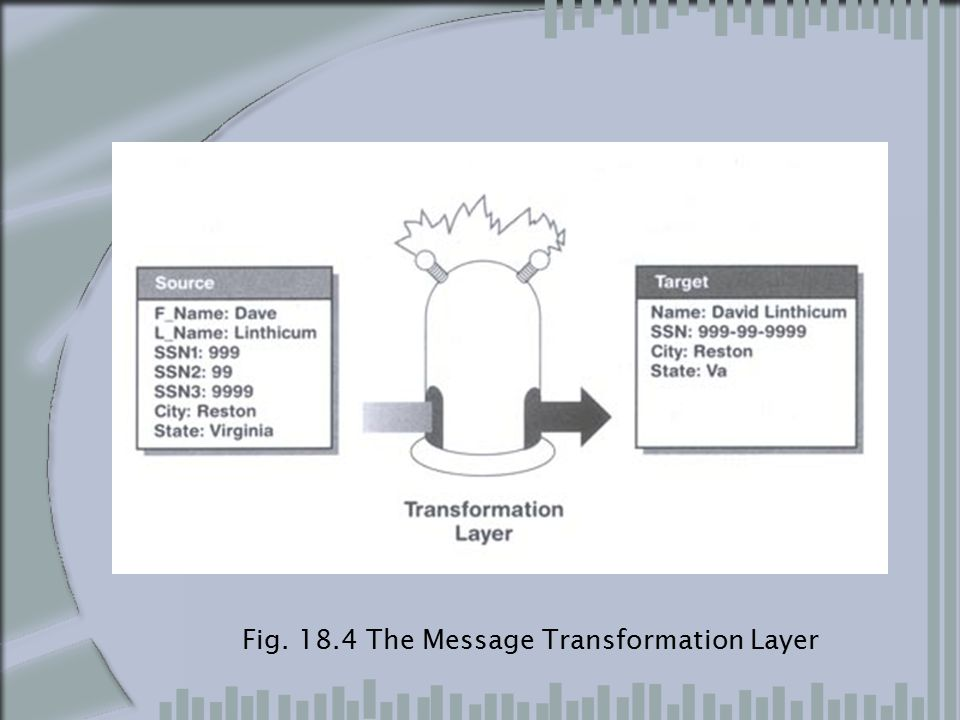 Fig. 18.4 The Message Transformation Layer
