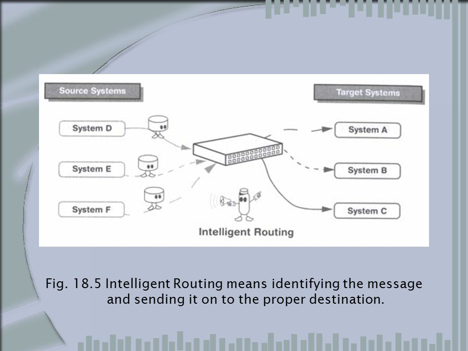 Message Warehousing Message Warehouse is a database that is able to store messages that flow through the message broker (Fig 18.6).