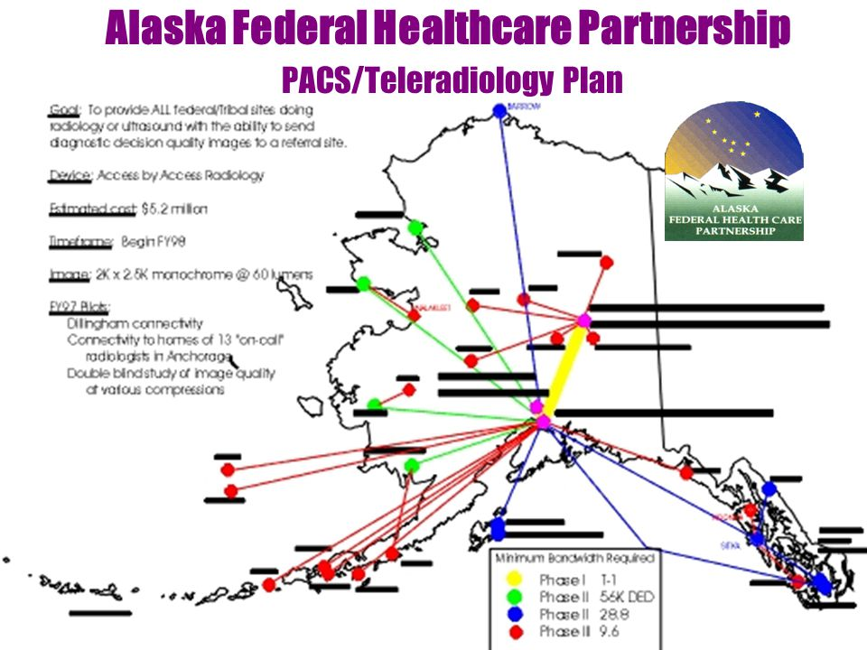 I need text here Alaska Federal Healthcare Partnership PACS/Teleradiology Plan