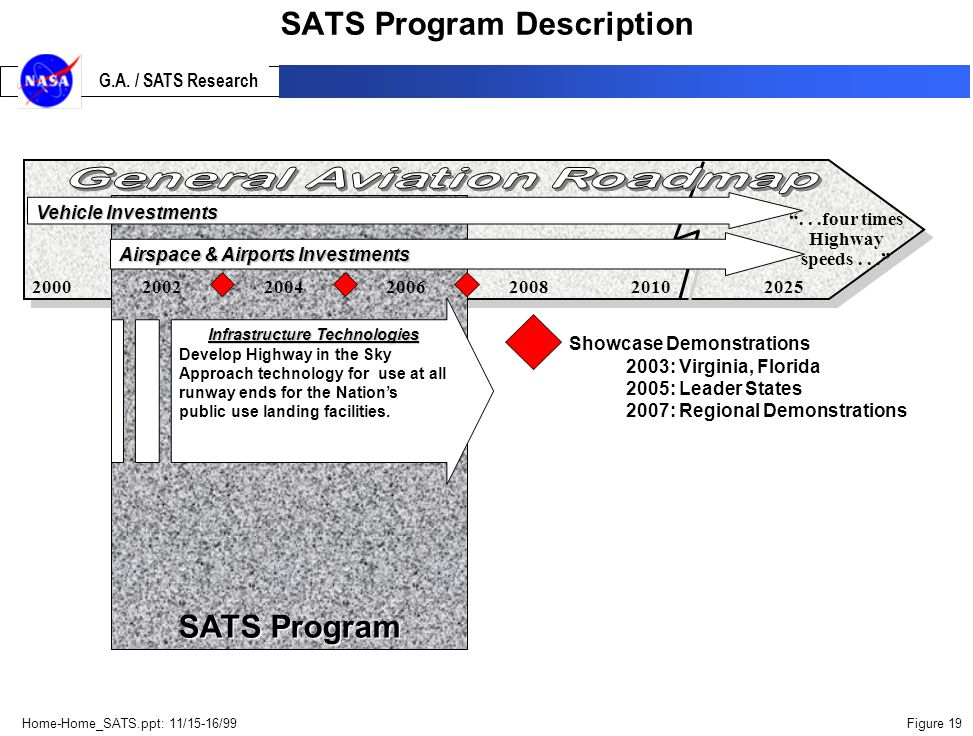 Home-Home_SATS.ppt: 11/15-16/99Figure 19 G.A.