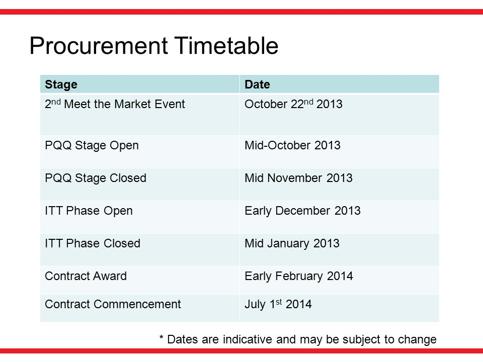 Procurement Timetable StageDate 2 nd Meet the Market EventOctober 22 nd 2013 PQQ Stage OpenMid-October 2013 PQQ Stage ClosedMid November 2013 ITT Phase OpenEarly December 2013 ITT Phase ClosedMid January 2013 Contract AwardEarly February 2014 Contract CommencementJuly 1 st 2014 * Dates are indicative and may be subject to change