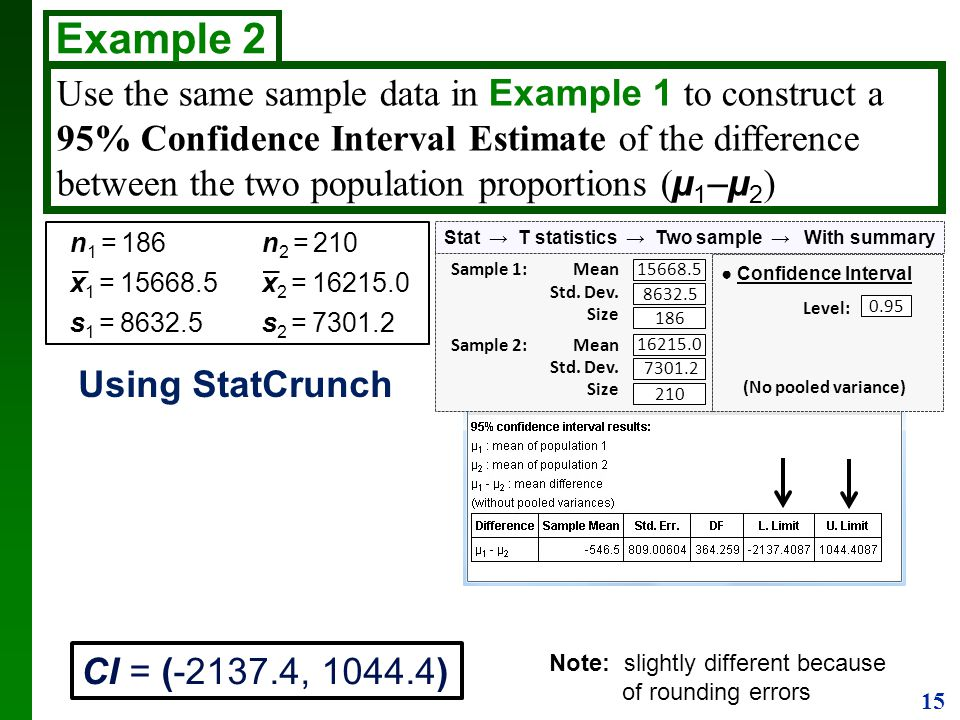 15 Use the same sample data in Example 1 to construct a 95% Confidence Interval Estimate of the difference between the two population proportions ( µ
