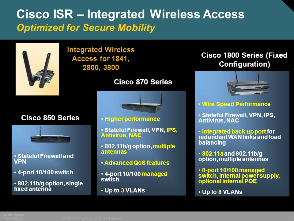 © 2005 Cisco Systems, Inc. All rights reserved. Session Number Presentation_ID 10 Cisco ISR – Integrated Wireless Access Optimized for Secure Mobility