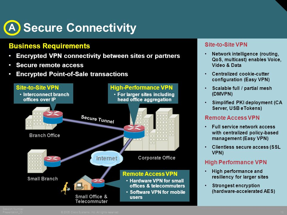 © 2005 Cisco Systems, Inc. All rights reserved. Session Number Presentation_ID 13 Secure Connectivity Remote Access VPN Hardware VPN for small offices