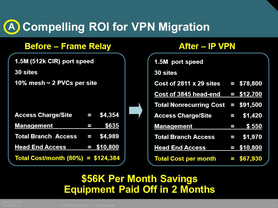 © 2005 Cisco Systems, Inc. All rights reserved. Session Number Presentation_ID 15 Compelling ROI for VPN Migration 1.5M (512k CIR) port speed 30 sites