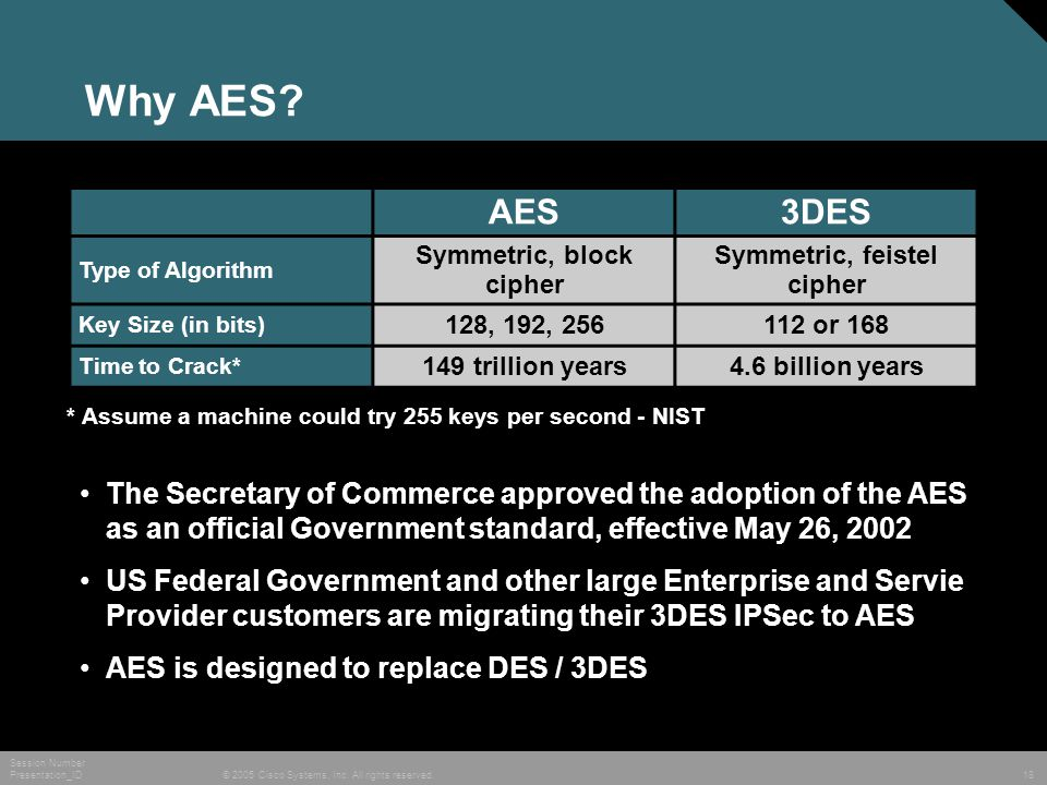 © 2005 Cisco Systems, Inc. All rights reserved. Session Number Presentation_ID 18 Why AES? AES3DES Type of Algorithm Symmetric, block cipher Symmetric