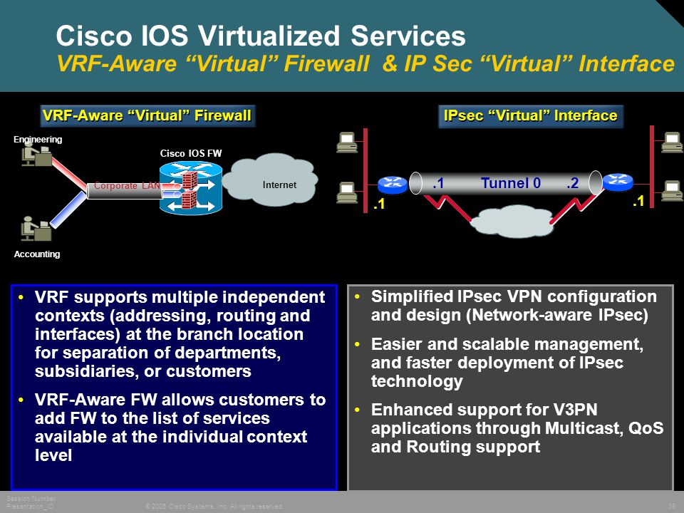 "© 2005 Cisco Systems, Inc. All rights reserved. Session Number Presentation_ID 39 Cisco IOS Virtualized Services VRF-Aware ""Virtual"" Firewall & IP Sec"