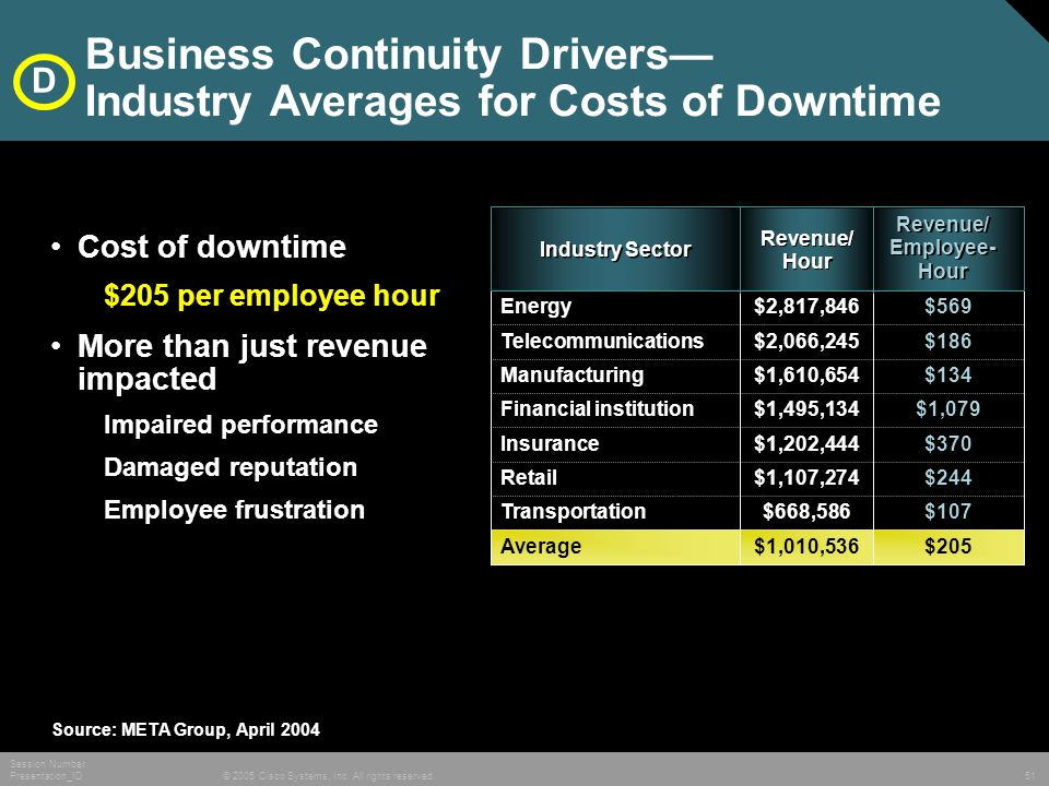 © 2005 Cisco Systems, Inc. All rights reserved. Session Number Presentation_ID 51 Business Continuity Drivers— Industry Averages for Costs of Downtime