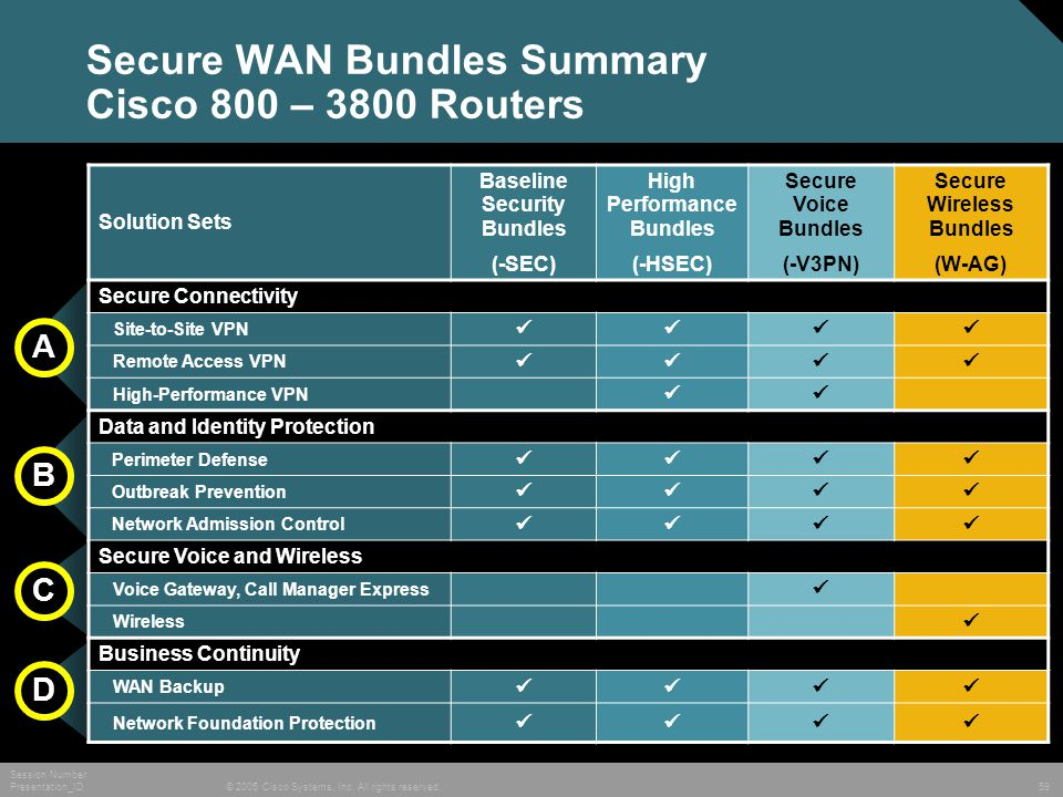 © 2005 Cisco Systems, Inc. All rights reserved. Session Number Presentation_ID 59 Secure WAN Bundles Summary Cisco 800 – 3800 Routers Solution Sets Ba