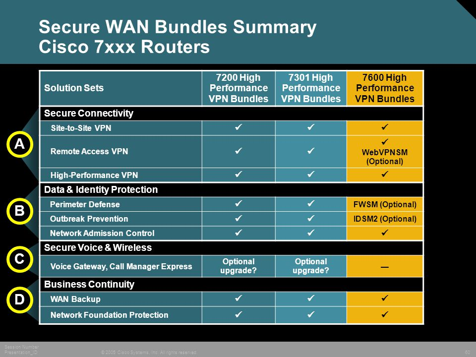 © 2005 Cisco Systems, Inc. All rights reserved. Session Number Presentation_ID 60 Secure WAN Bundles Summary Cisco 7xxx Routers Solution Sets 7200 Hig