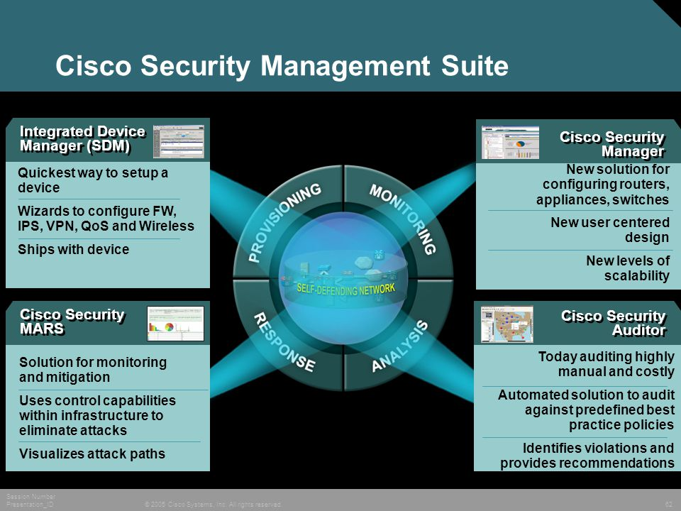 © 2005 Cisco Systems, Inc. All rights reserved. Session Number Presentation_ID 62 Cisco Security Management Suite Solution for configuring routers, ap