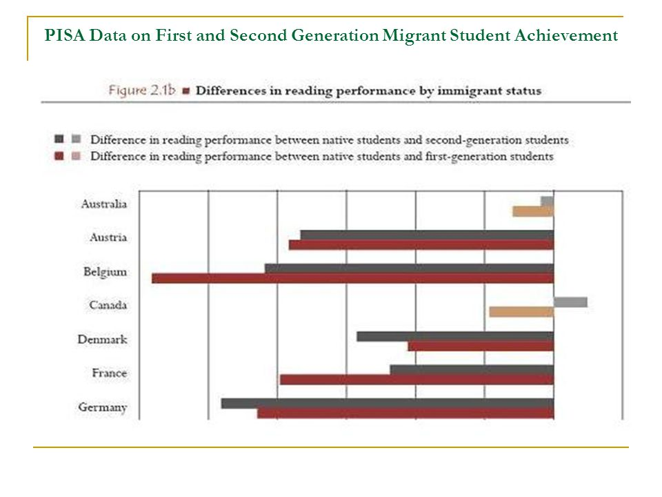 PISA Data on First and Second Generation Migrant Student Achievement