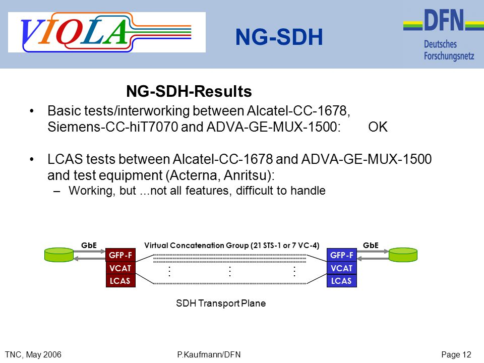 Page 12TNC, May 2006 P.Kaufmann/DFN NG-SDH NG-SDH-Results Basic tests/interworking between Alcatel-CC-1678, Siemens-CC-hiT7070 and ADVA-GE-MUX-1500: OK LCAS tests between Alcatel-CC-1678 and ADVA-GE-MUX-1500 and test equipment (Acterna, Anritsu): –Working, but...not all features, difficult to handle