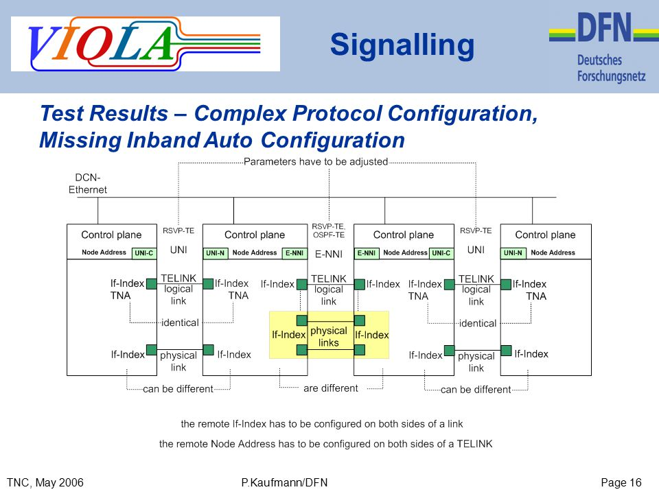 Page 16TNC, May 2006 P.Kaufmann/DFN Signalling Test Results – Complex Protocol Configuration, Missing Inband Auto Configuration