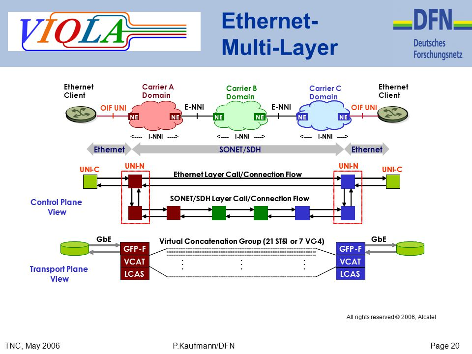 Page 20TNC, May 2006 P.Kaufmann/DFN Ethernet- Multi-Layer All rights reserved © 2006, Alcatel