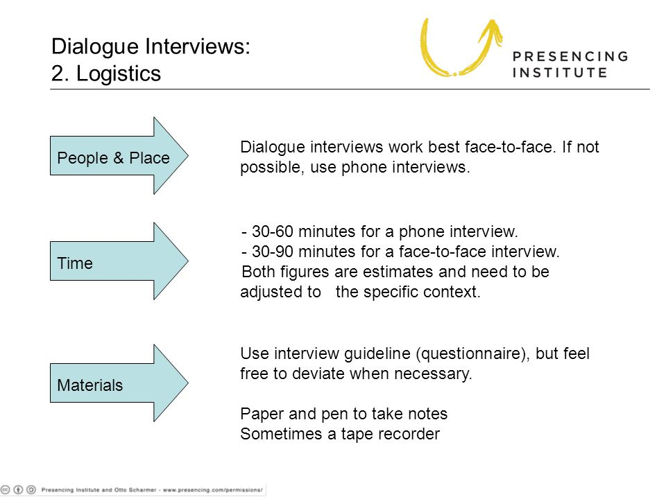 Dialogue Interviews: 2.