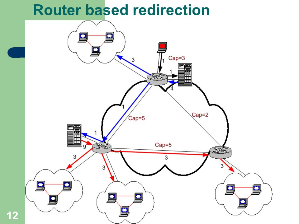 12 Router based redirection