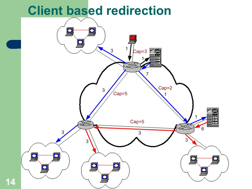 14 Client based redirection