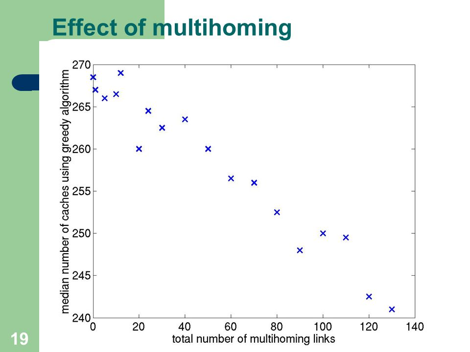 19 Effect of multihoming
