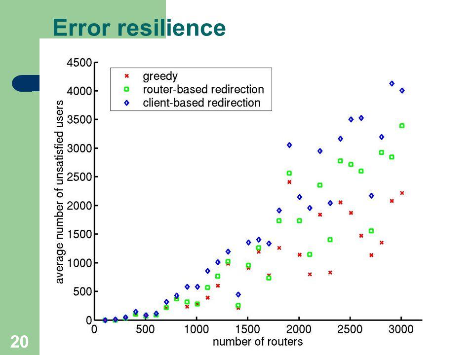 20 Error resilience