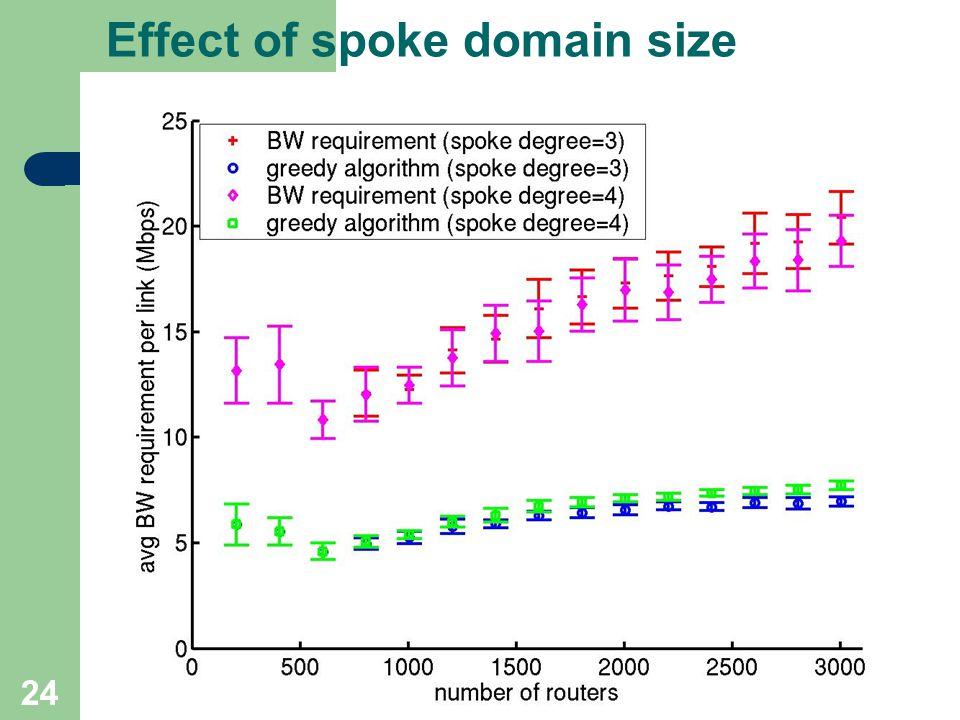 24 Effect of spoke domain size